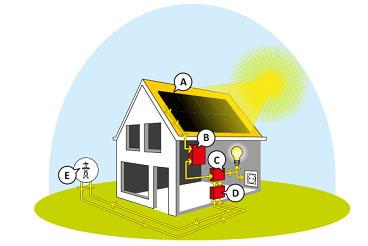 Hoe werken zonnepanelen?